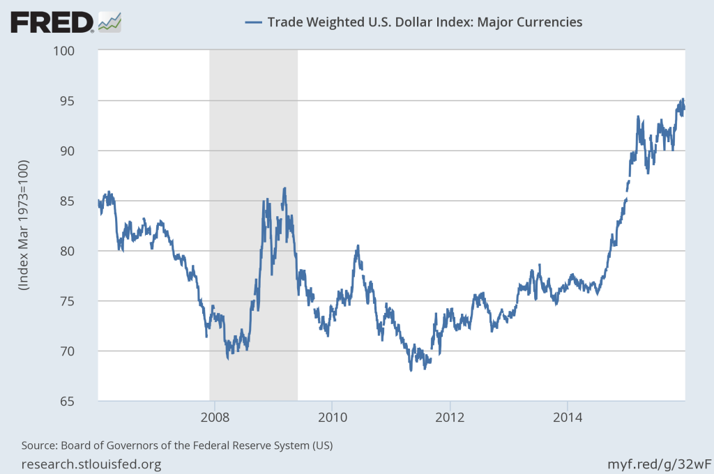 U.S Dollar Index