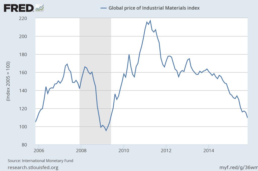 Materials Index 2015