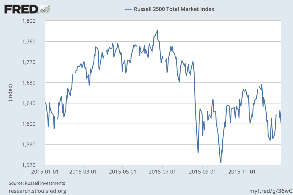 Russell 2500 Index: Small- and Mid-Cap Performance