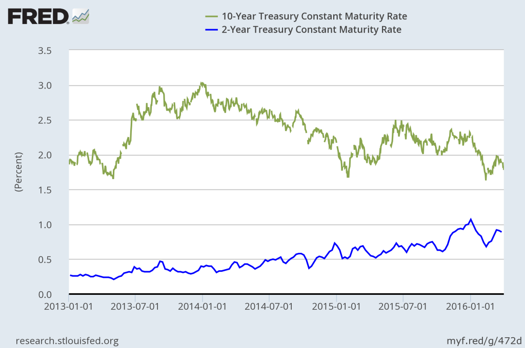 Q1 2016: 10-Year Treasury Yield vs. 2-Year Treasury Yield.