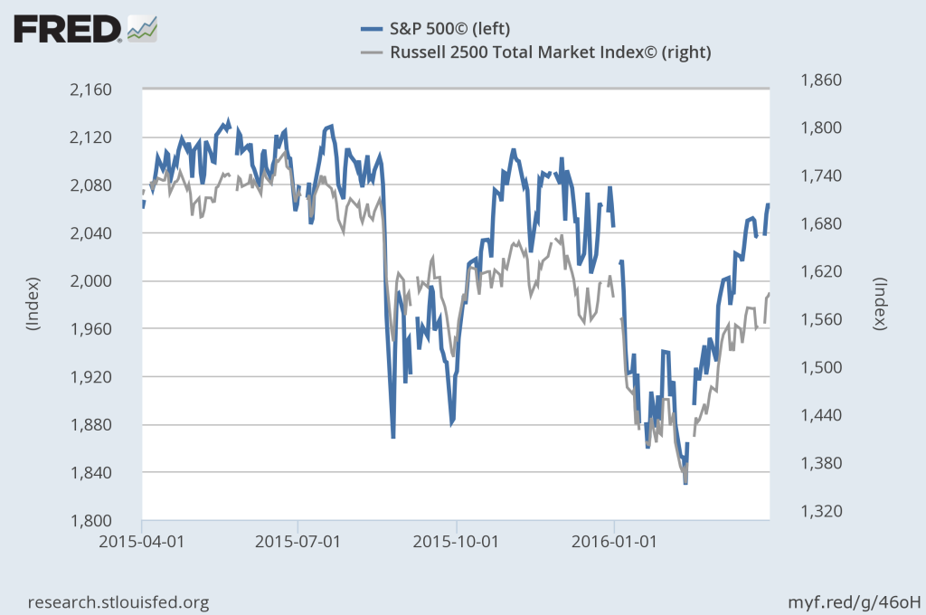 Relative Performance: S&P 500 Index vs. Russell 2500 Index (Small- and Mid-Cap)