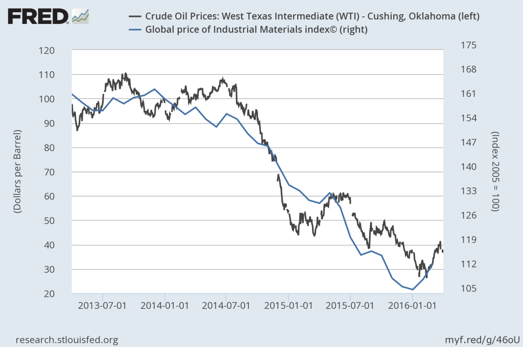 Q1 2016: Price Patterns of WTI and Materials.