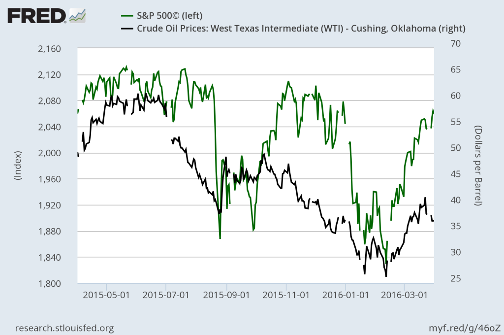 Q1 2016: Price Relationship of WTI and S&P 500.