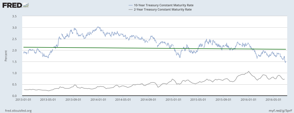 Treasury Yields versus Dividend Yield