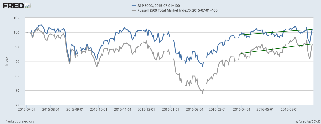 Large Company Stocks versus Mid- and Small-Company Stocks