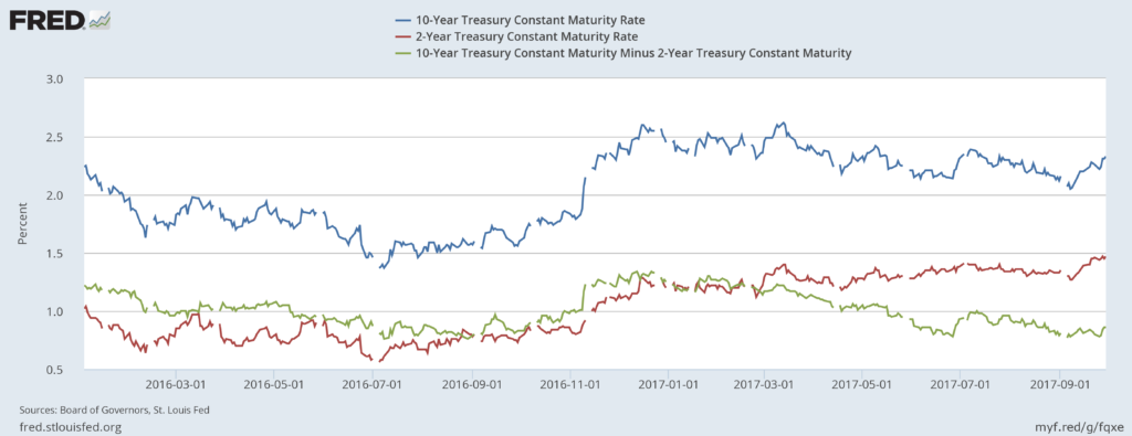 Rising Interest Rates/Flattening Yield Curve