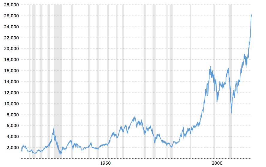 A graph of a 100-year history of the Dow Jones Industrial Average