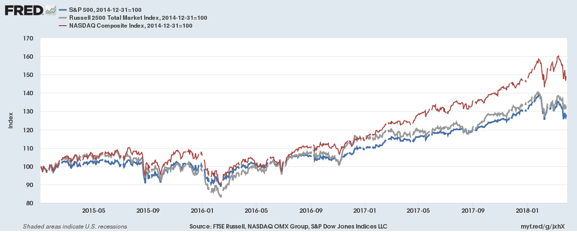 Graph tracing the growth of the S and P 500, Russell2500 total market index, and the Nasdaq index.