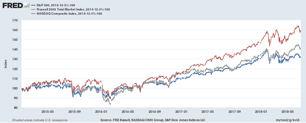 Growth of the S and P 500, Rusesell 2500 Total Market Index, and the Nasdaq Composite index, from 2014 to 2018